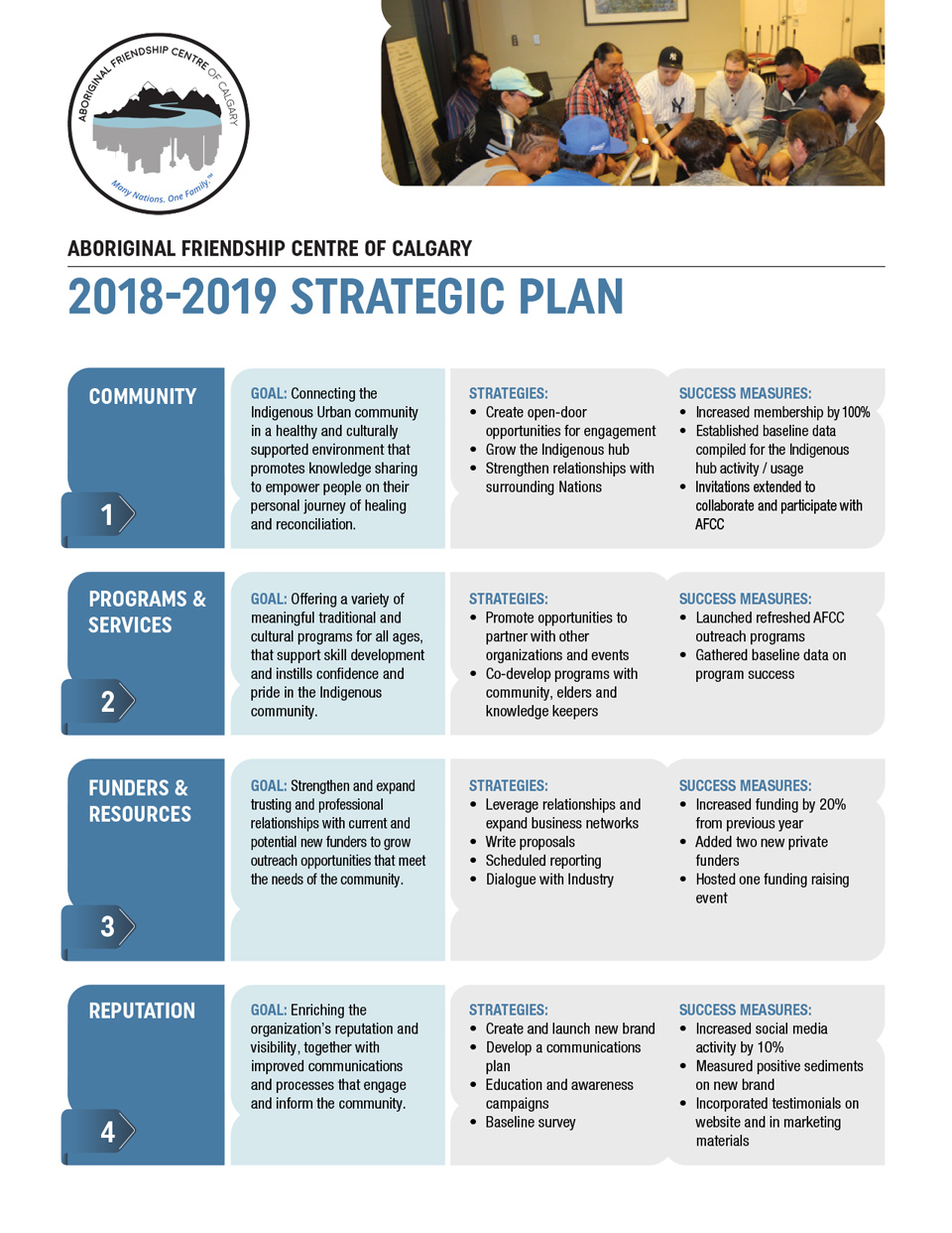 AFCC Strategic Plan
